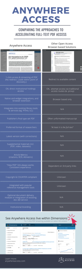 Infographic: Comparing the approaches to accelerating full-text PDF access.